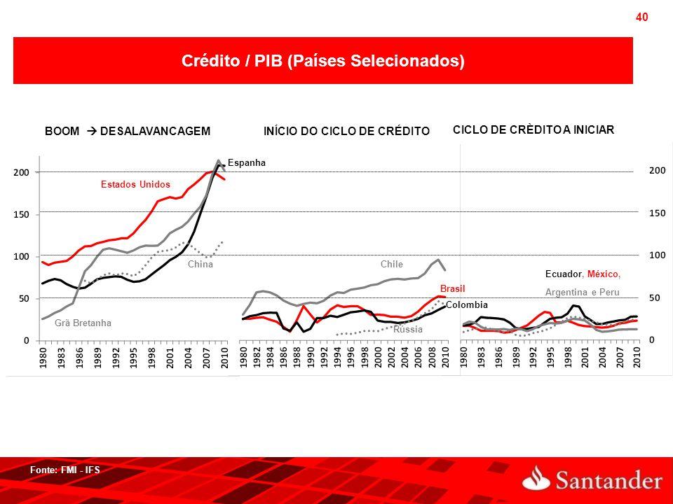Crédito / PIB (Países Selecionados)