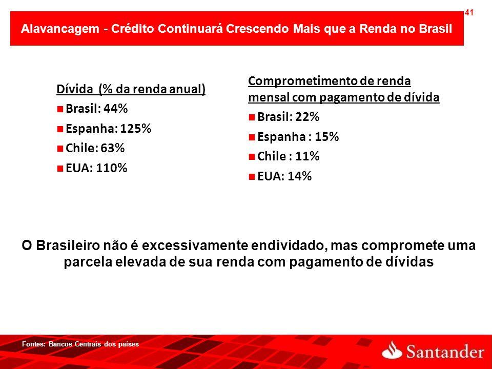 Alavancagem - Crédito Continuará Crescendo Mais que a Renda no Brasil