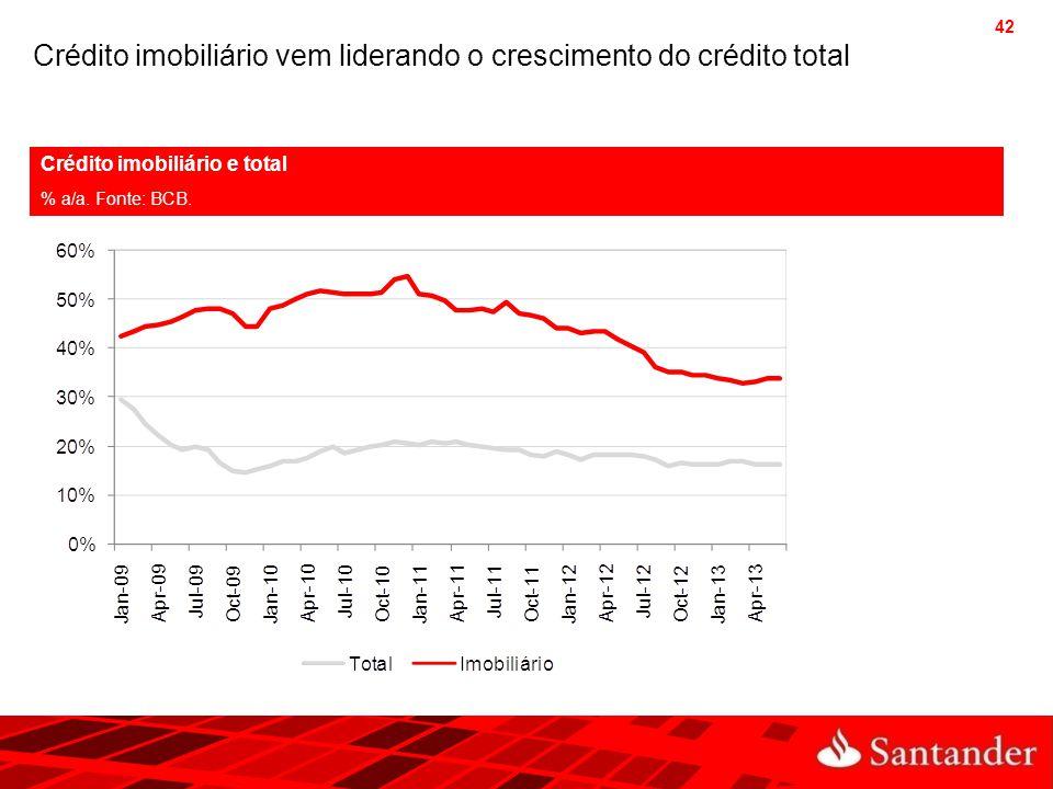 Crédito imobiliário vem liderando o crescimento do crédito total