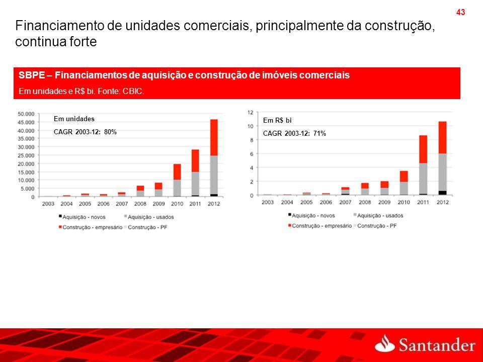Financiamento de unidades comerciais, principalmente da construção, continua forte