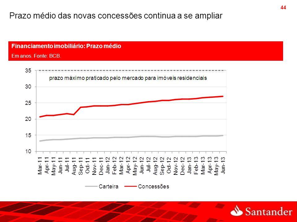 Prazo médio das novas concessões continua a se ampliar