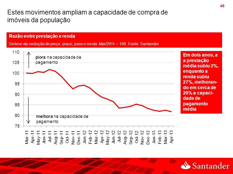 Estes movimentos ampliam a capacidade de compra de imóveis da população