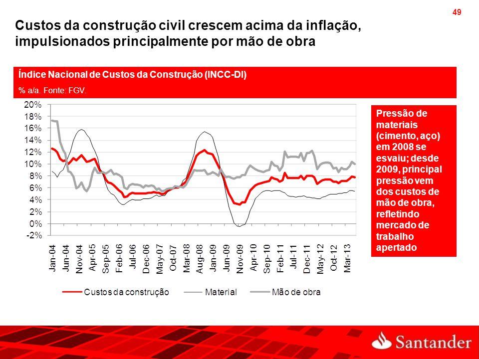 Custos da construção civil crescem acima da inflação, impulsionados principalmente por mão de obra