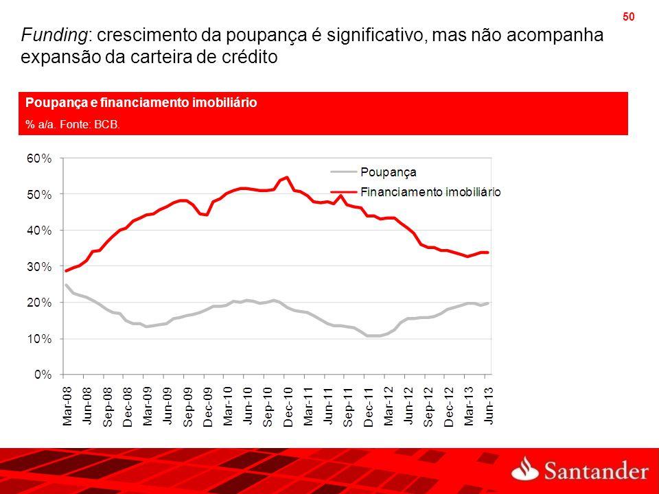Funding: crescimento da poupança é significativo, mas não acompanha expansão da carteira de crédito