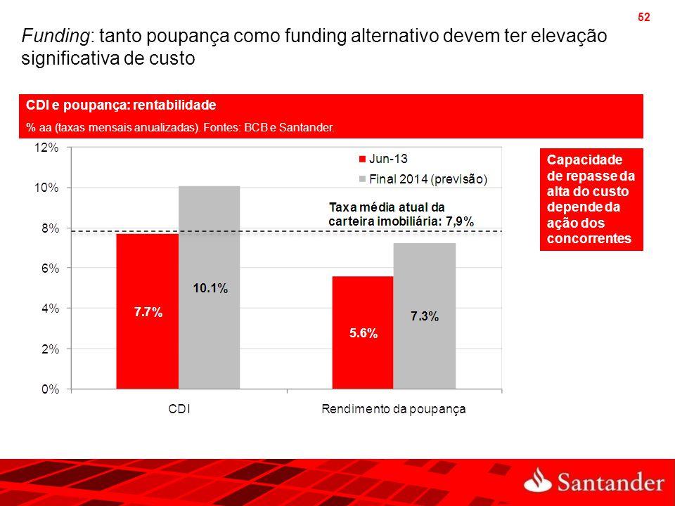 Funding: tanto poupança como funding alternativo devem ter elevação significativa de custo