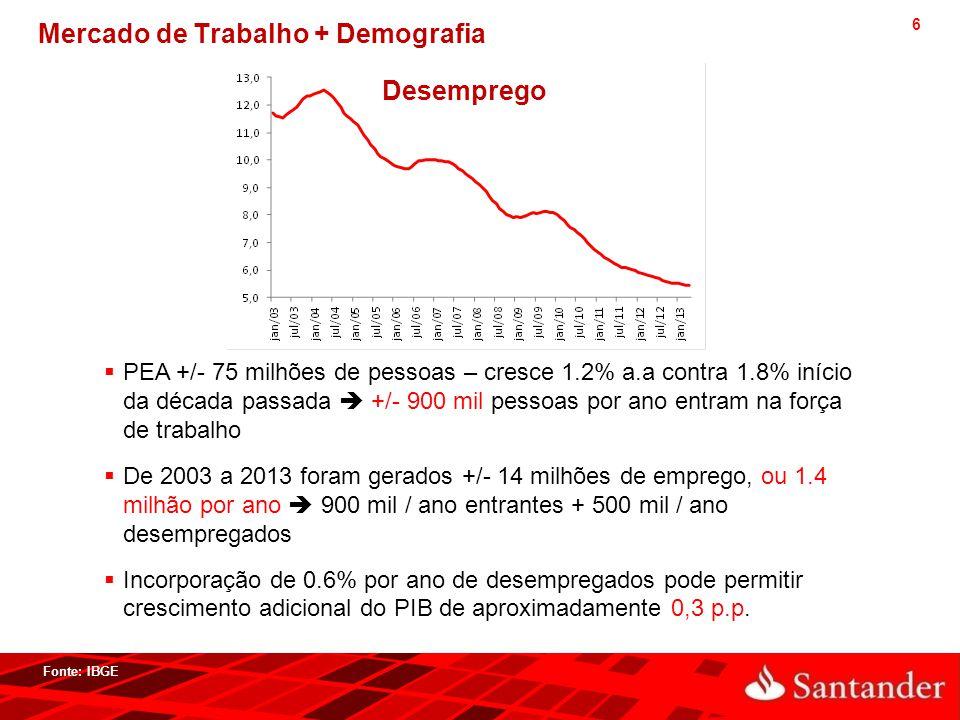 Mercado de Trabalho + Demografia