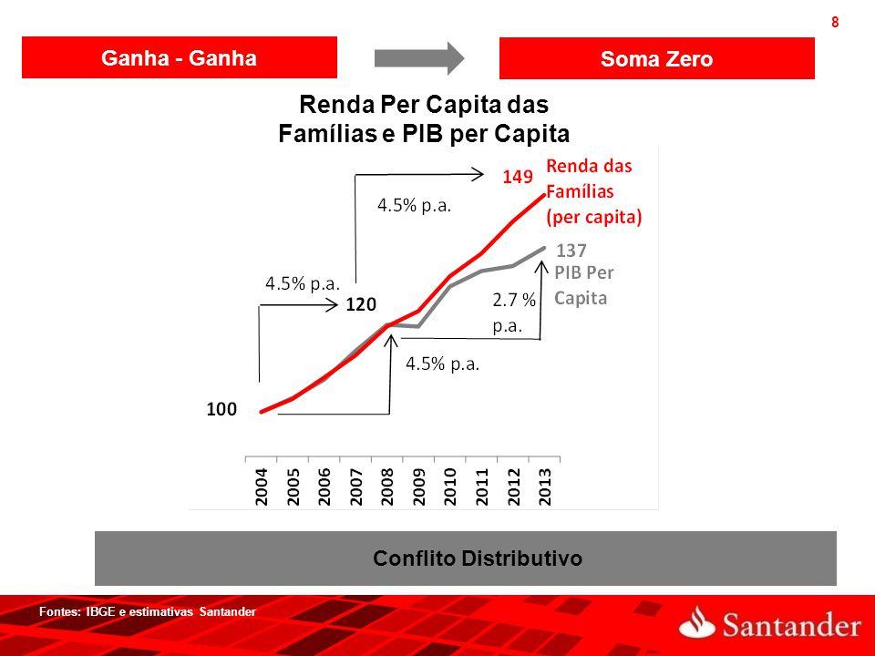 Renda Per Capita das Famílias e PIB per Capita Conflito Distributivo