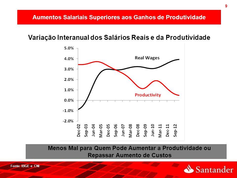 Variação Interanual dos Salários Reais e da Produtividade