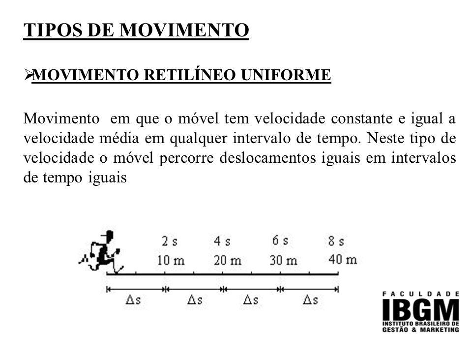 TIPOS DE MOVIMENTO MOVIMENTO RETILÍNEO UNIFORME