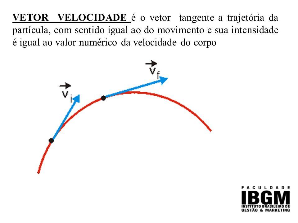 VETOR VELOCIDADE é o vetor tangente a trajetória da partícula, com sentido igual ao do movimento e sua intensidade é igual ao valor numérico da velocidade do corpo