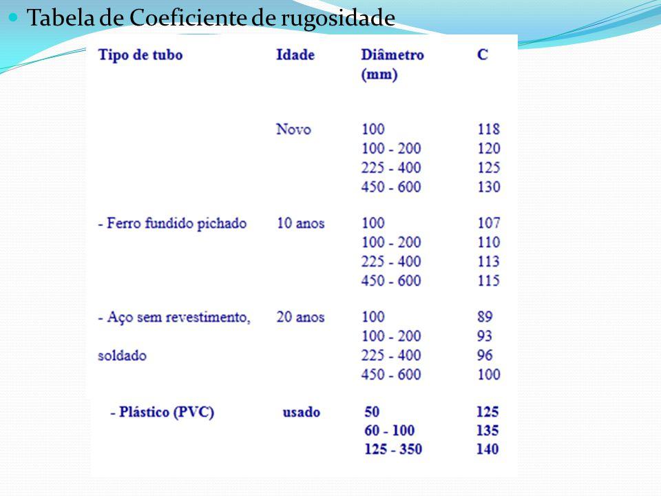 Tabela de Coeficiente de rugosidade