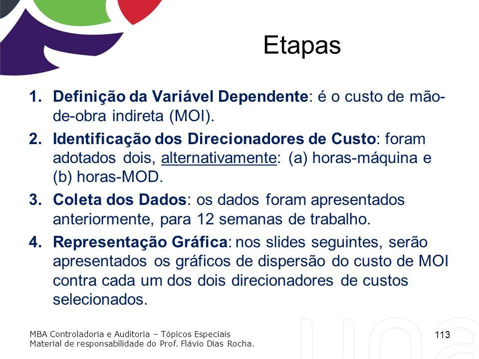 Etapas Definição da Variável Dependente: é o custo de mão-de-obra indireta (MOI).