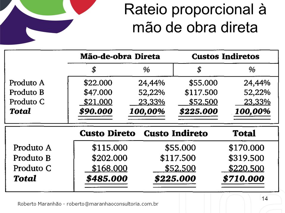 Rateio proporcional à mão de obra direta