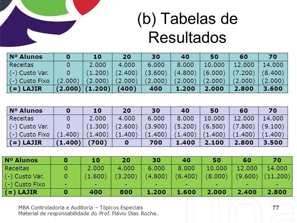 (b) Tabelas de Resultados