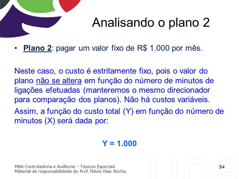 Analisando o plano 2 Plano 2: pagar um valor fixo de R$ 1.000 por mês.