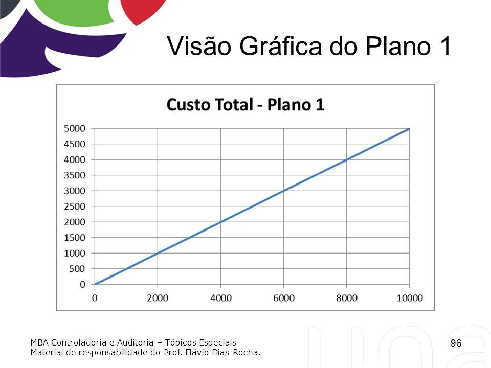 Visão Gráfica do Plano 1 MBA Controladoria e Auditoria – Tópicos Especiais.
