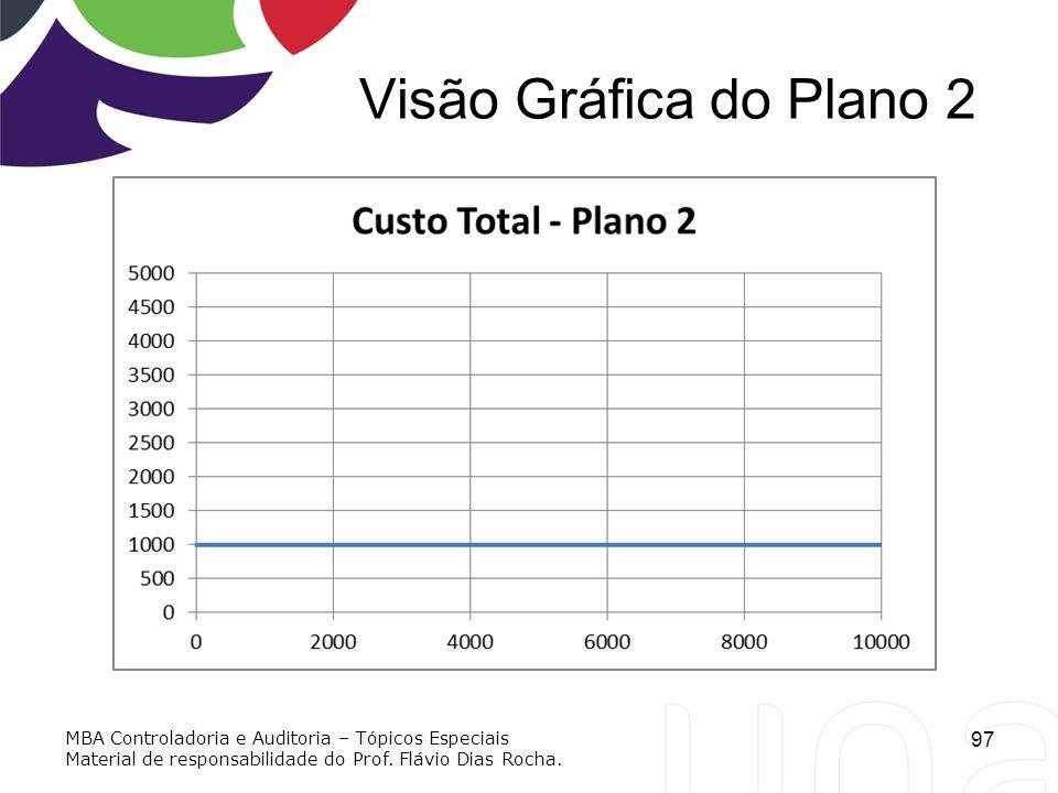Visão Gráfica do Plano 2 MBA Controladoria e Auditoria – Tópicos Especiais.