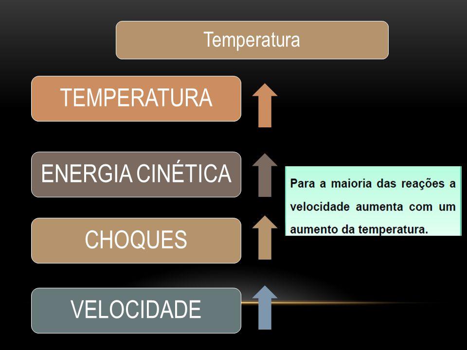 Temperatura TEMPERATURA ENERGIA CINÉTICA CHOQUES VELOCIDADE