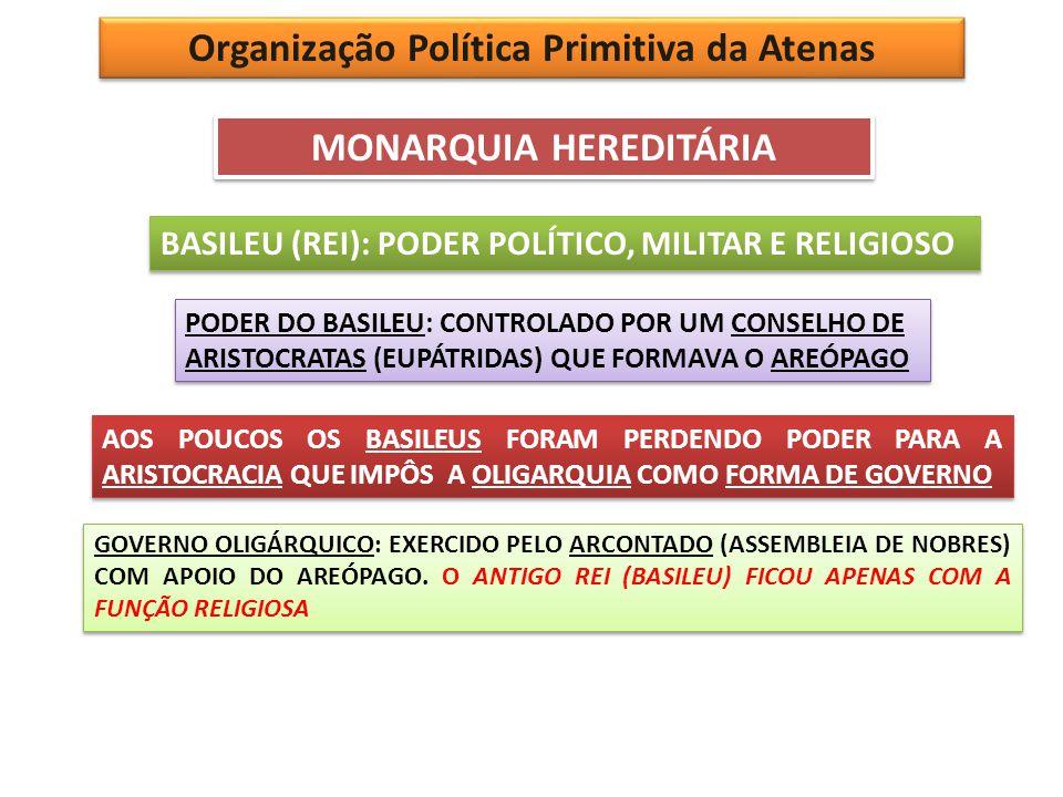 Organização Política Primitiva da Atenas MONARQUIA HEREDITÁRIA