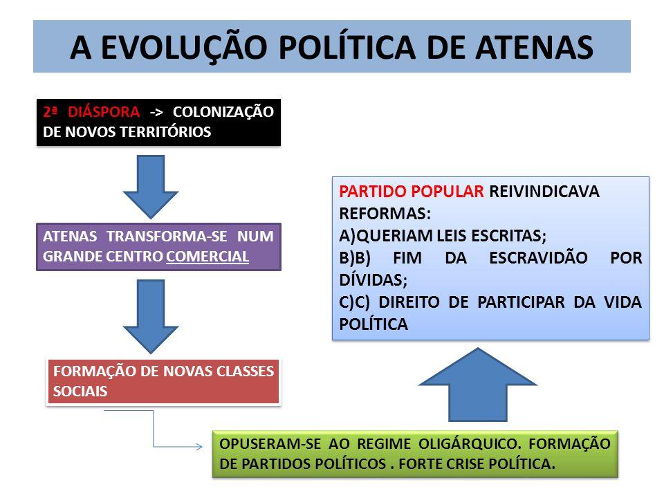 A EVOLUÇÃO POLÍTICA DE ATENAS