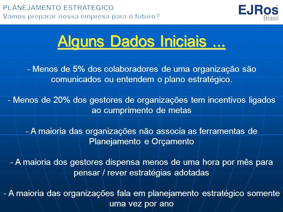 Alguns Dados Iniciais ... Menos de 5% dos colaboradores de uma organização são comunicados ou entendem o plano estratégico.