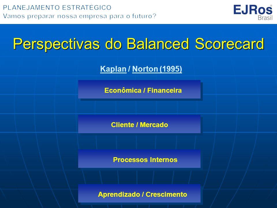 Perspectivas do Balanced Scorecard