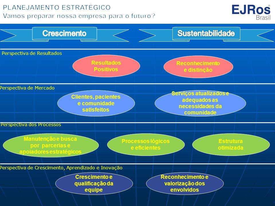 MAPA ESTRATÉGICO HNSF Crescimento Sustentabilidade