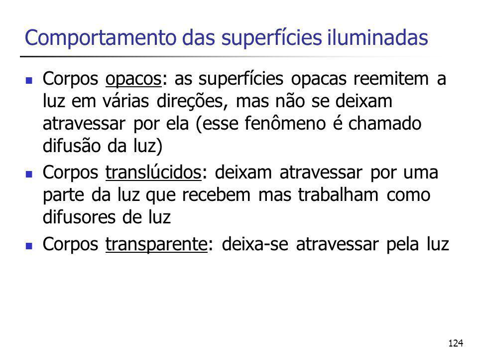Comportamento das superfícies iluminadas