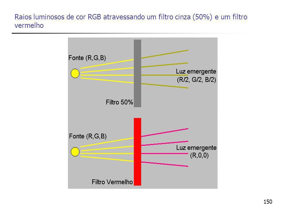 Raios luminosos de cor RGB atravessando um filtro cinza (50%) e um filtro vermelho