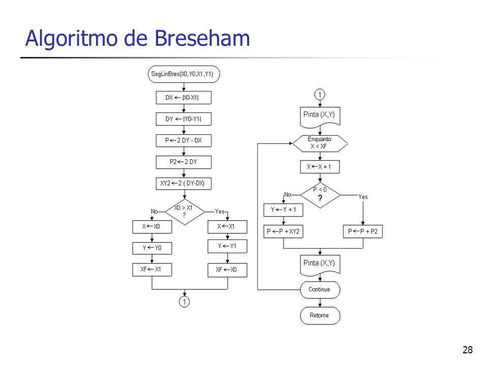 Algoritmo de Breseham