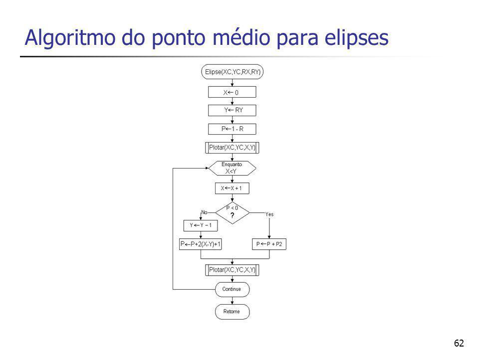 Algoritmo do ponto médio para elipses