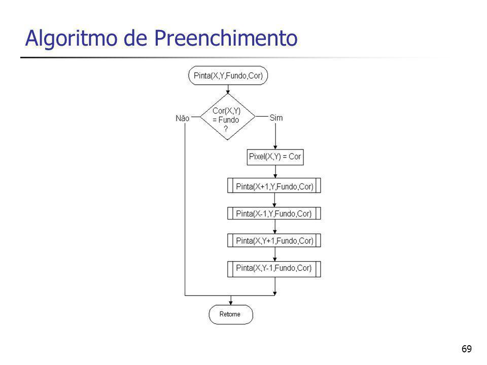 Algoritmo de Preenchimento