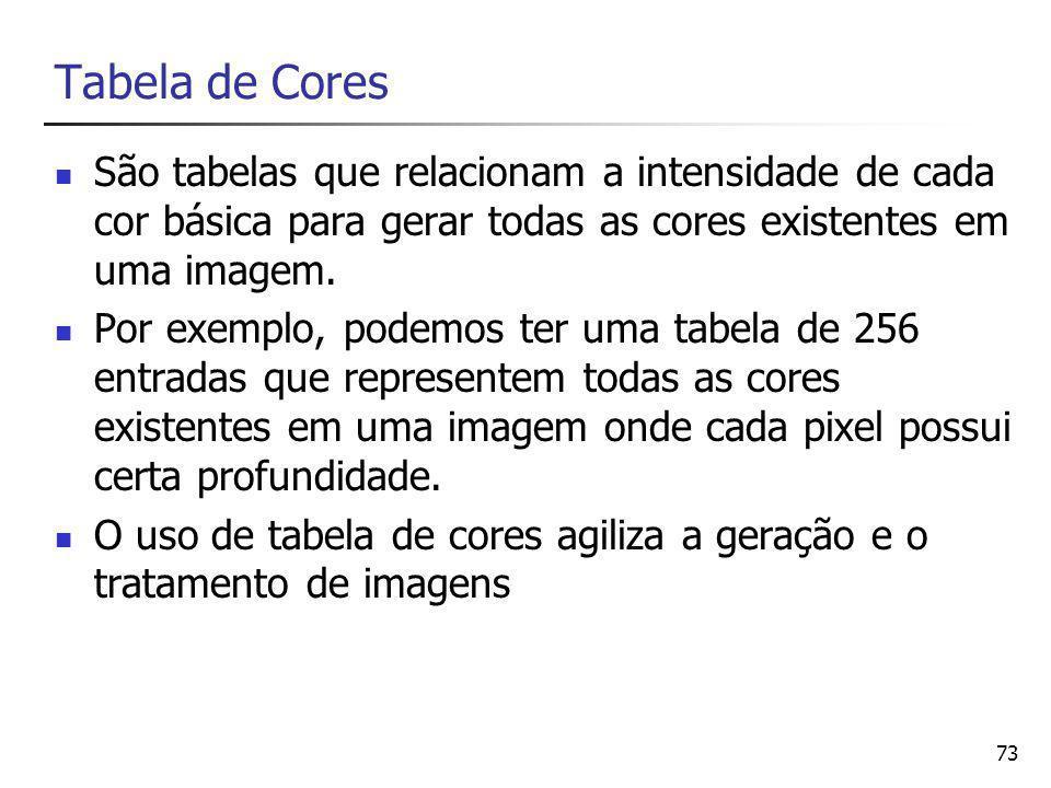 Tabela de Cores São tabelas que relacionam a intensidade de cada cor básica para gerar todas as cores existentes em uma imagem.