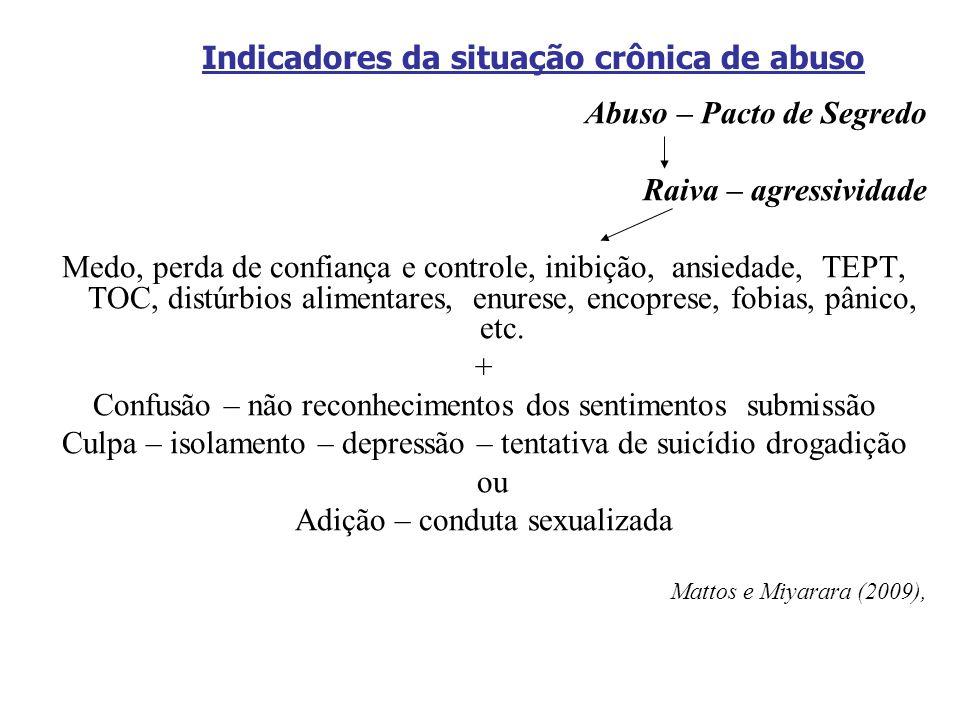 Indicadores da situação crônica de abuso