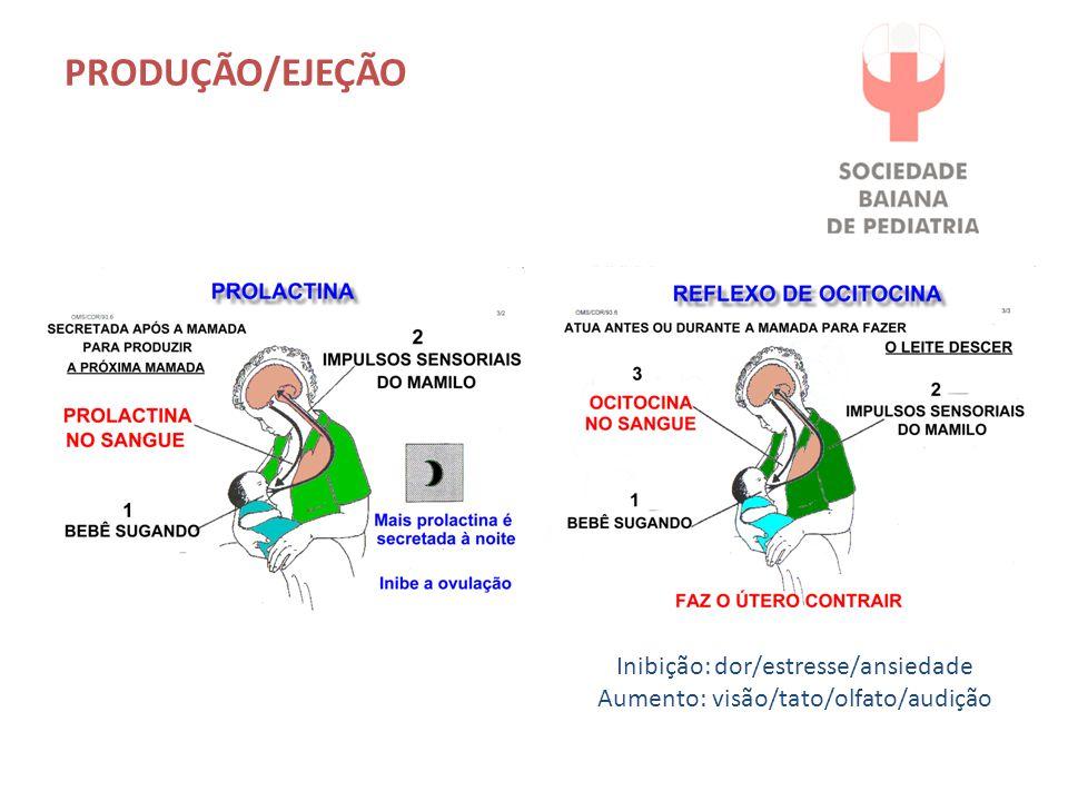 PRODUÇÃO/EJEÇÃO Inibição: dor/estresse/ansiedade