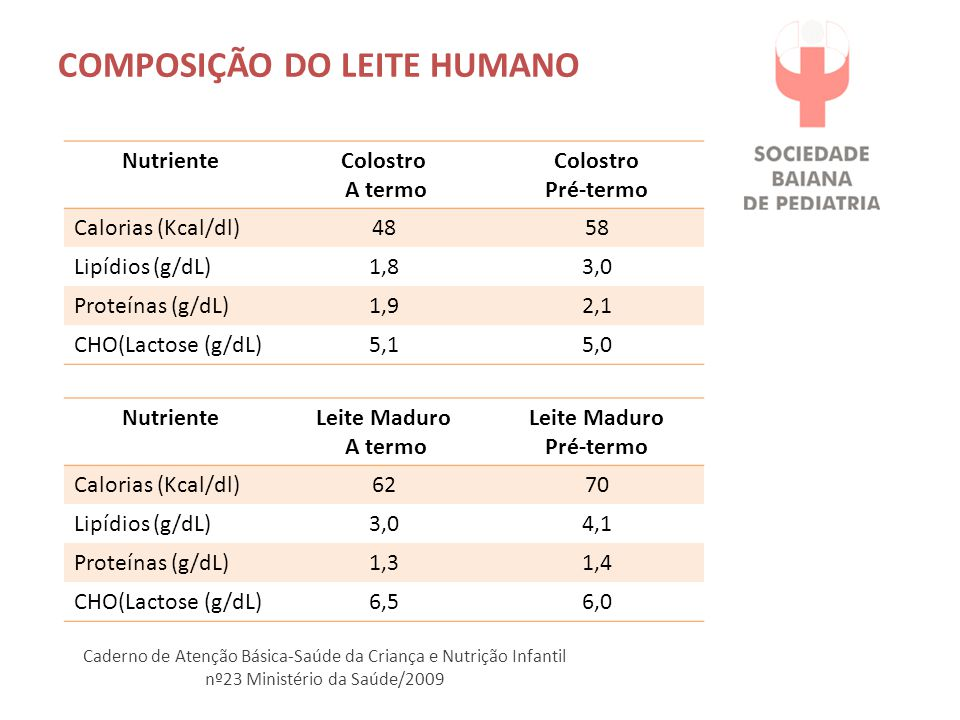 COMPOSIÇÃO DO LEITE HUMANO