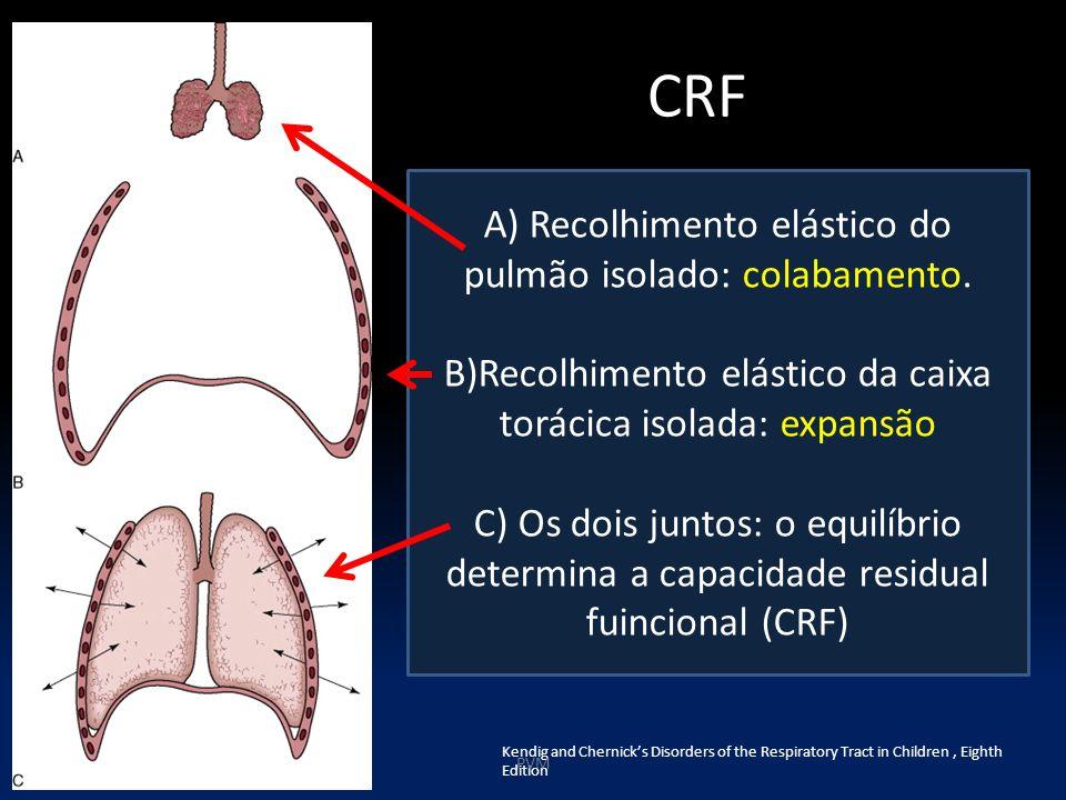 CRF A) Recolhimento elástico do pulmão isolado: colabamento.