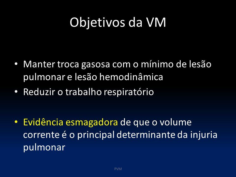 Objetivos da VM Manter troca gasosa com o mínimo de lesão pulmonar e lesão hemodinâmica. Reduzir o trabalho respiratório.