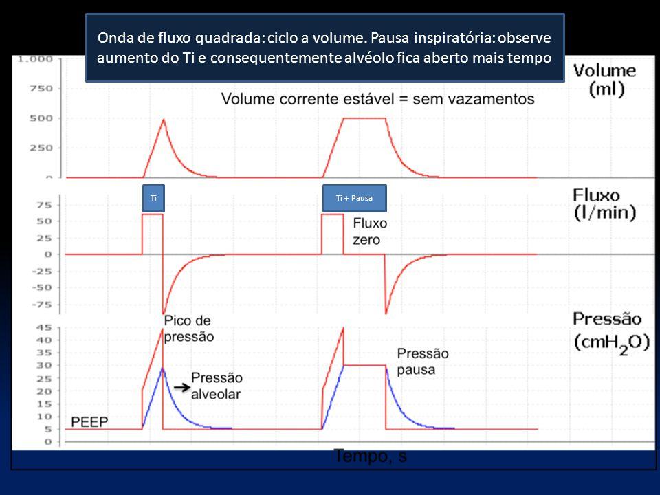 Onda de fluxo quadrada: ciclo a volume