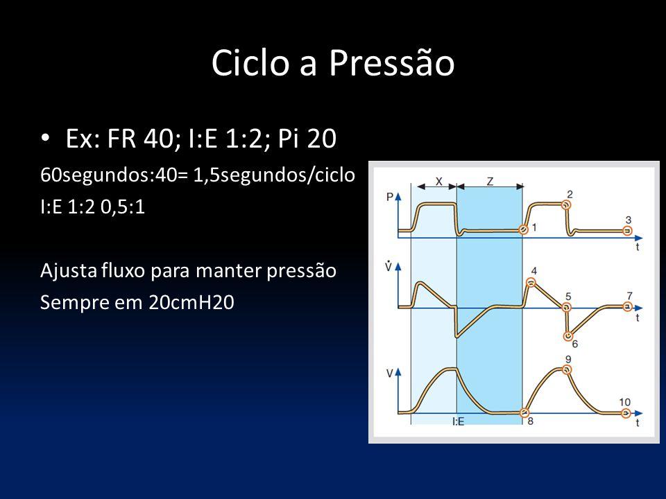 Ciclo a Pressão Ex: FR 40; I:E 1:2; Pi 20
