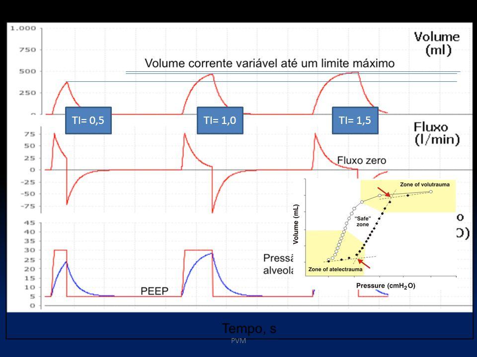 TI= 0,5 TI= 1,0 TI= 1,5 PVM