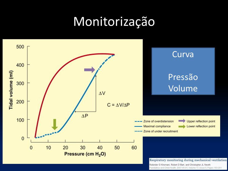 Monitorização Curva Pressão Volume