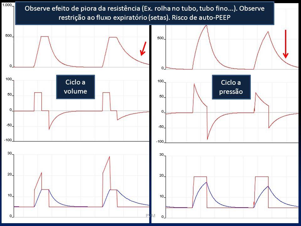 Observe efeito de piora da resistência (Ex. rolha no tubo, tubo fino...). Observe restrição ao fluxo expiratório (setas). Risco de auto-PEEP