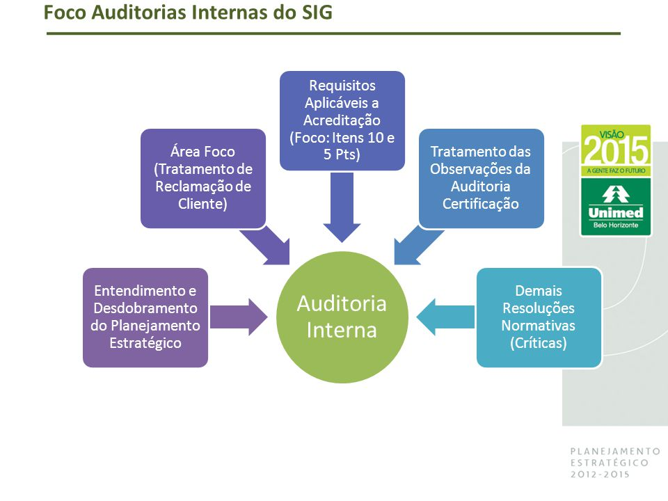Foco Auditorias Internas do SIG