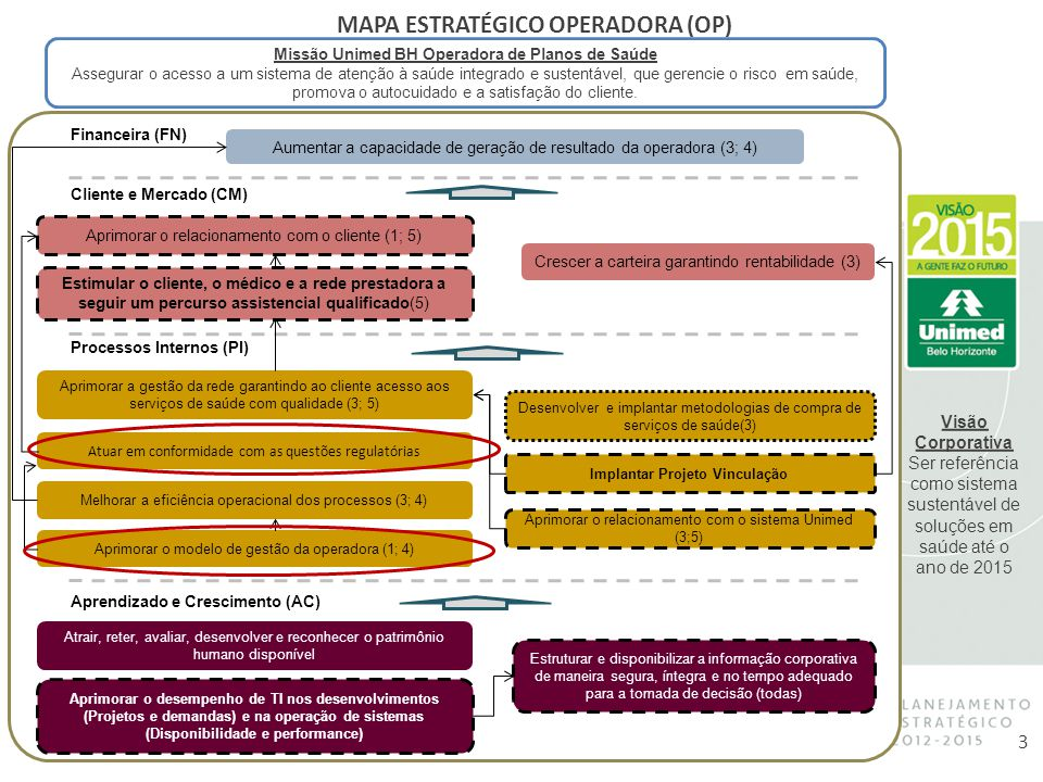 MAPA ESTRATÉGICO OPERADORA (OP)