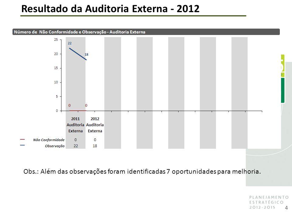 Resultado da Auditoria Externa - 2012