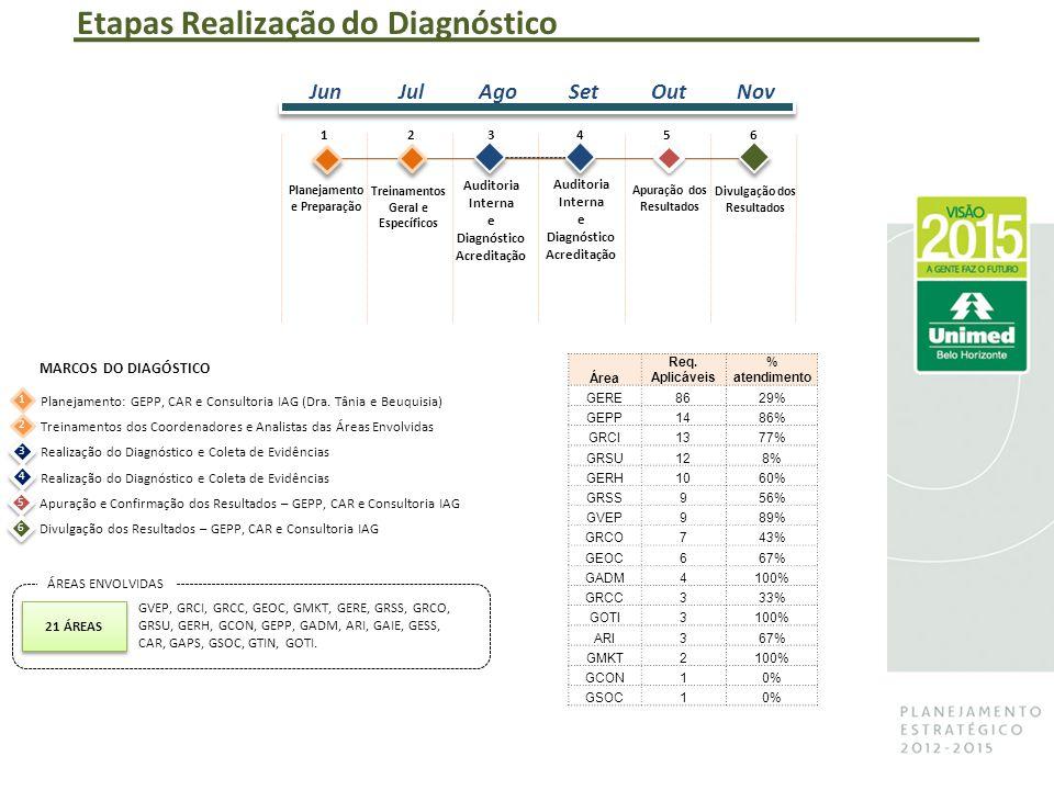 Etapas Realização do Diagnóstico