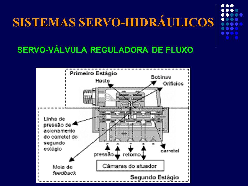 SERVO-VÁLVULA REGULADORA DE FLUXO