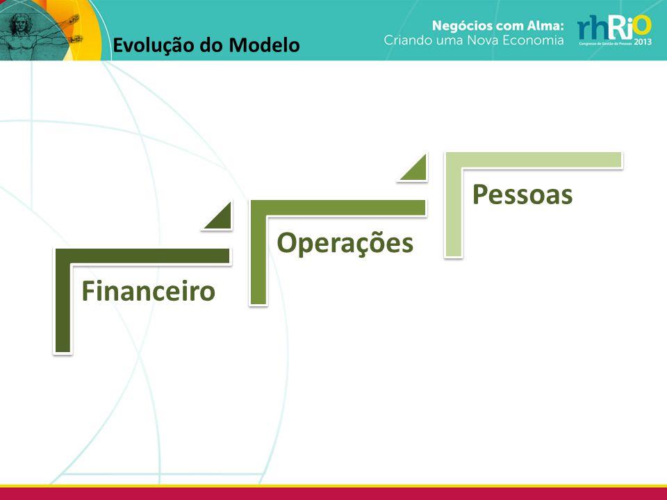 Evolução do Modelo Financeiro Operações Pessoas