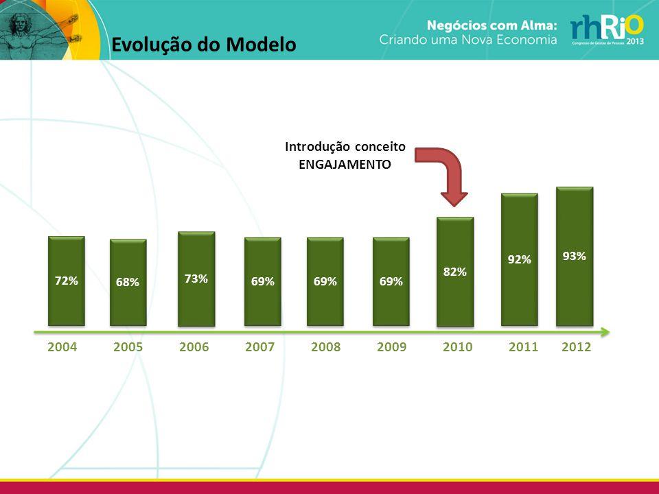 Evolução do Modelo Introdução conceito ENGAJAMENTO
